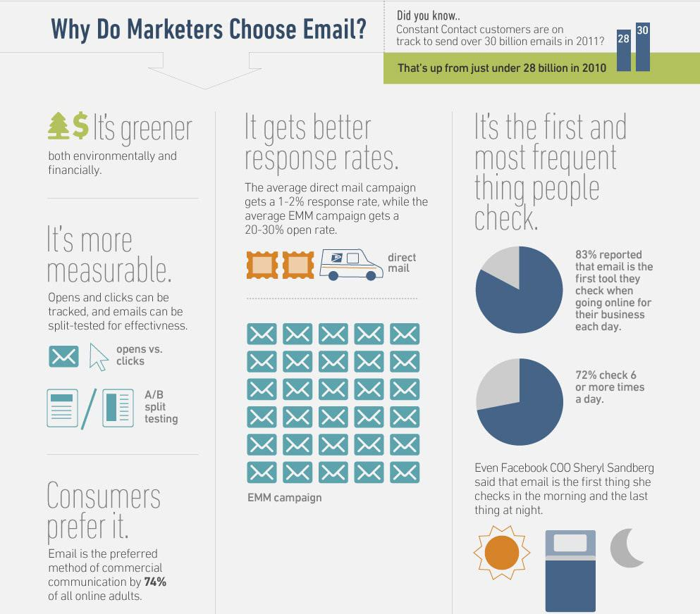 How to choose emails? - Boss Funnel