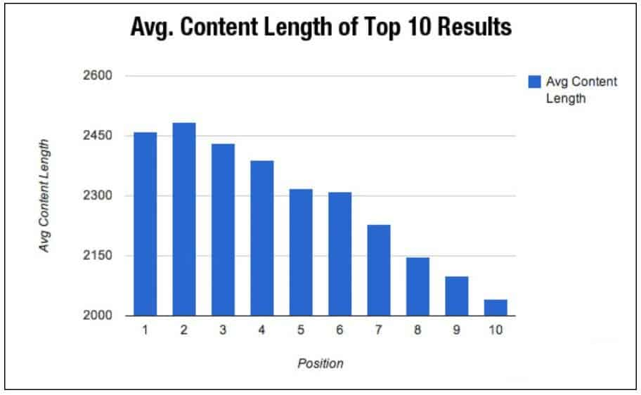 SEO Content Length: Longer Content Gains Higher Search Ranks